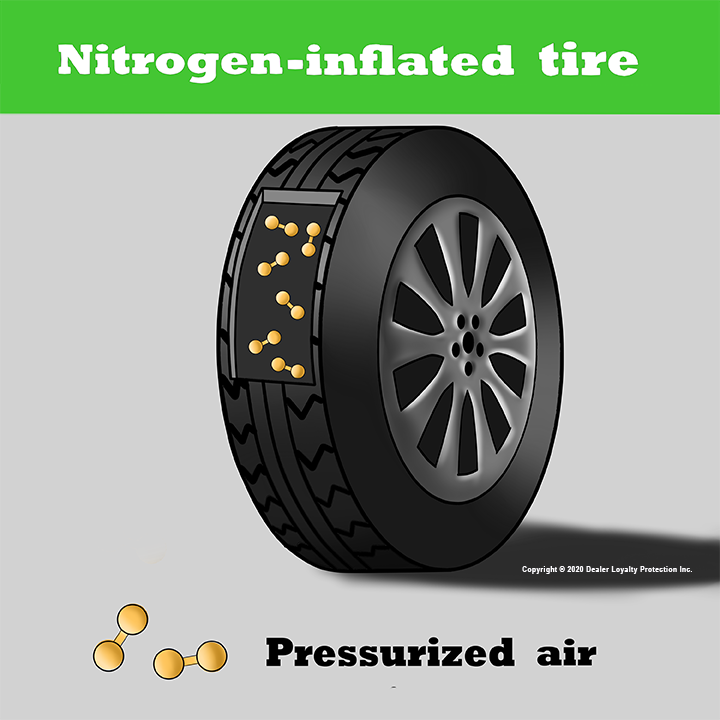 Nitrogen Can Increase Your Tire Life